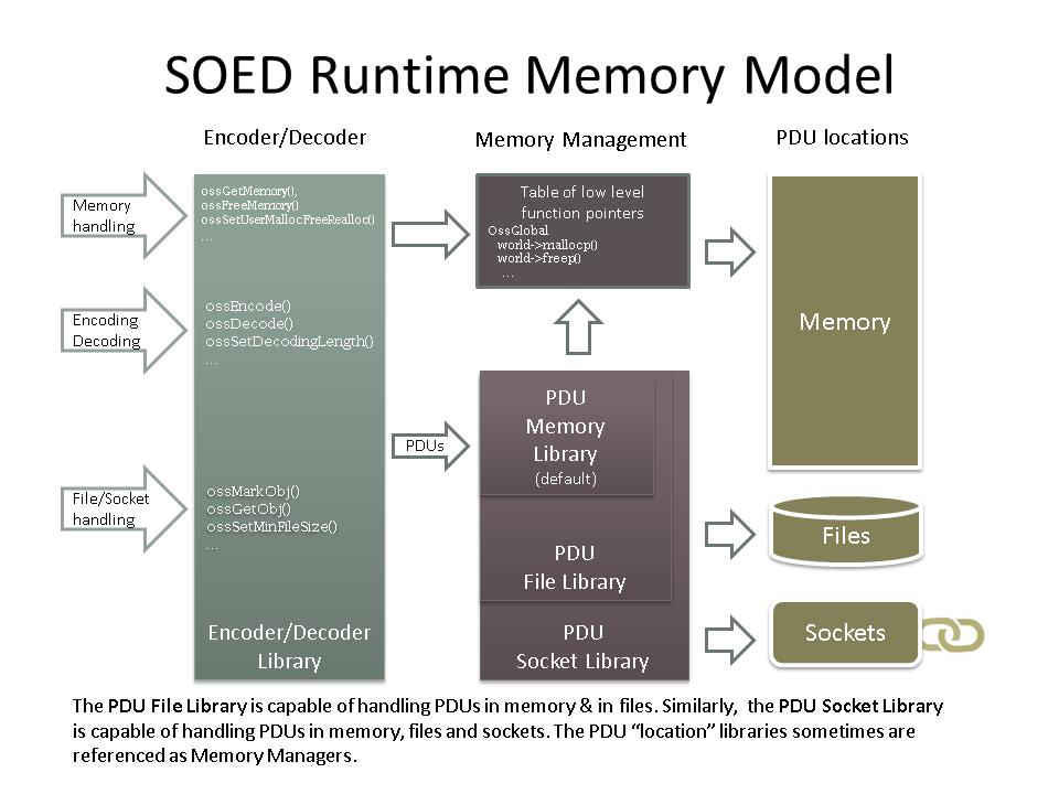 ASN 1/C Runtime - Advanced Topics