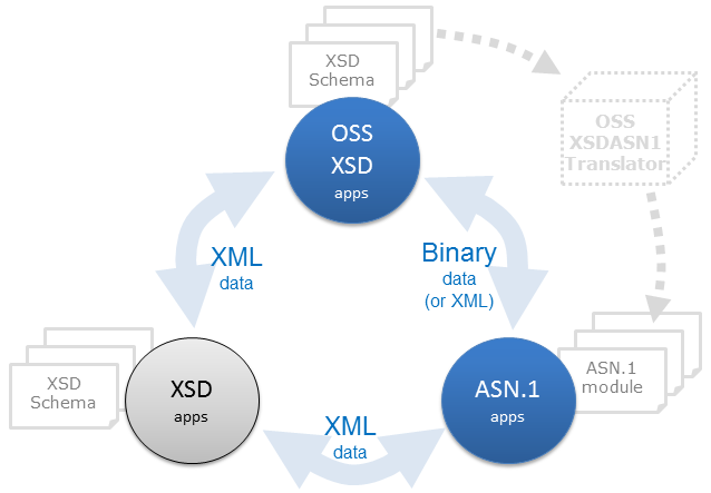 OSS XSD 3rdParty ASN.1